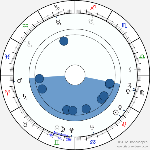 Leo Fender wikipedia, horoscope, astrology, instagram