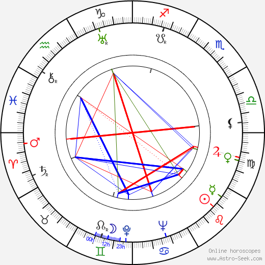 Leo Fender astro natal birth chart, Leo Fender horoscope, astrology