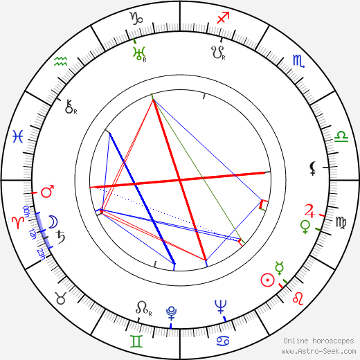 Lillian Gilmore tema natale, oroscopo, Lillian Gilmore oroscopi gratuiti, astrologia