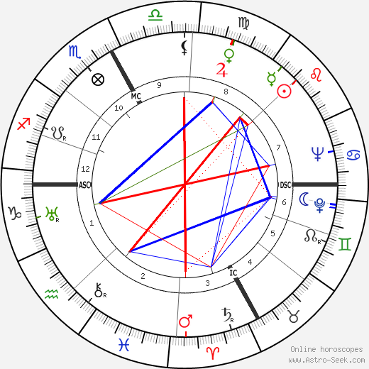Mario Montesanto tema natale, oroscopo, Mario Montesanto oroscopi gratuiti, astrologia