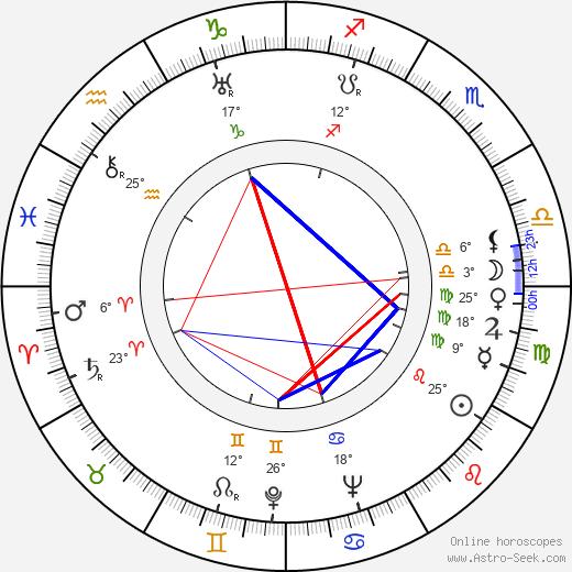 Mauno Enroth birth chart, biography, wikipedia 2019, 2020