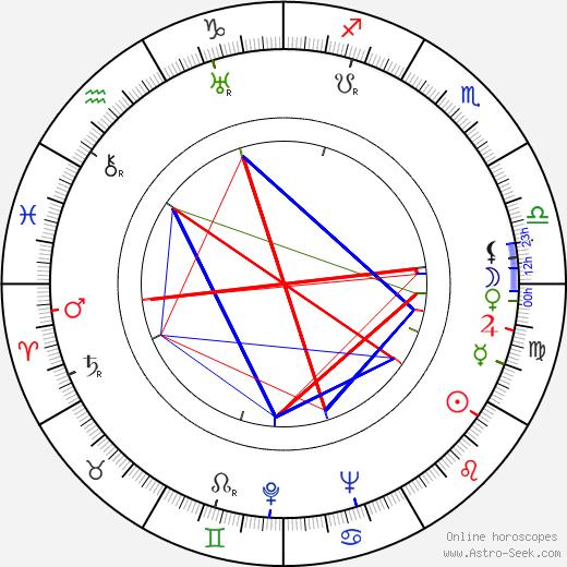Mauno Enroth astro natal birth chart, Mauno Enroth horoscope, astrology