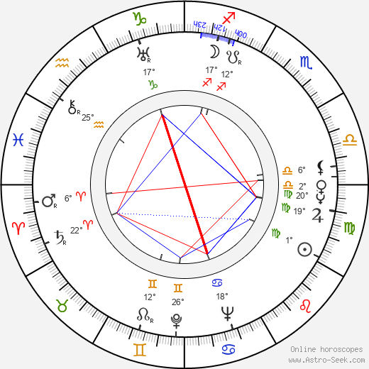 Michael Rennie birth chart, biography, wikipedia 2018, 2019