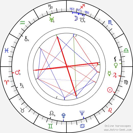 Michael Rennie astro natal birth chart, Michael Rennie horoscope, astrology