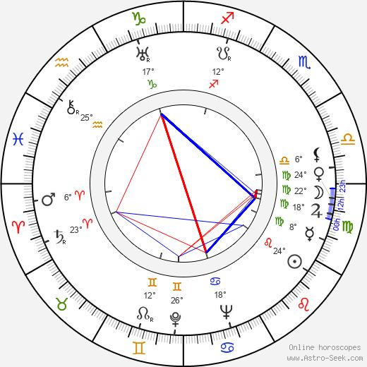 Miliza Korjus birth chart, biography, wikipedia 2019, 2020