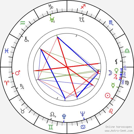 Miliza Korjus birth chart, Miliza Korjus astro natal horoscope, astrology