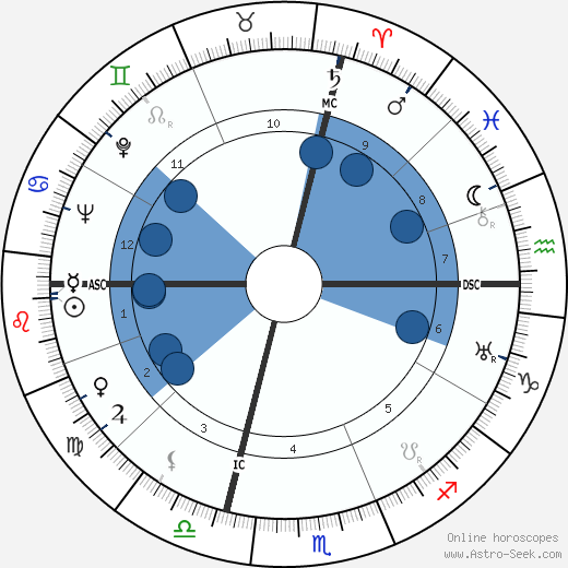 Neal Elgar Miller wikipedia, horoscope, astrology, instagram
