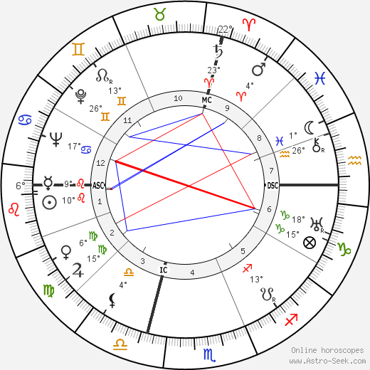 Neal Elgar Miller birth chart, biography, wikipedia 2019, 2020