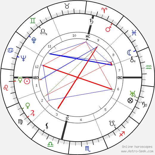 Нил Элгар Миллер Neal Elgar Miller день рождения гороскоп, Neal Elgar Miller Натальная карта онлайн