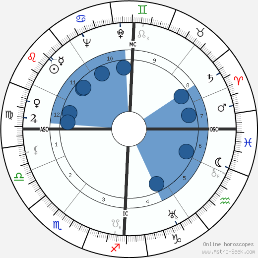 Otto Paetsch wikipedia, horoscope, astrology, instagram