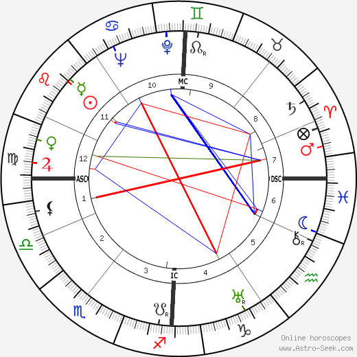 Otto Paetsch birth chart, Otto Paetsch astro natal horoscope, astrology