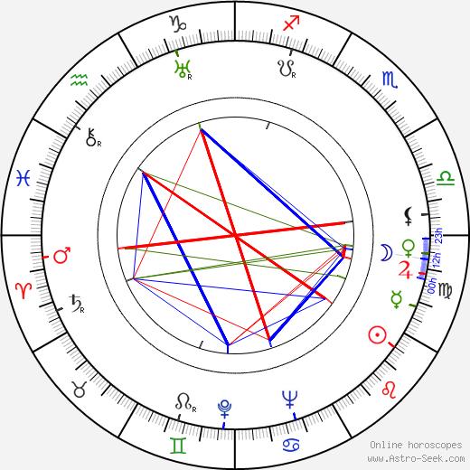 Rudolf Sremec tema natale, oroscopo, Rudolf Sremec oroscopi gratuiti, astrologia