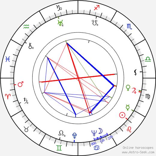 Skinnay Ennis день рождения гороскоп, Skinnay Ennis Натальная карта онлайн