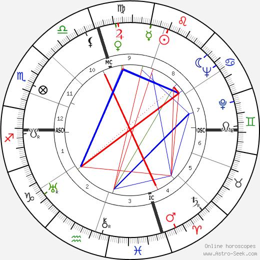 Stuff Smith astro natal birth chart, Stuff Smith horoscope, astrology