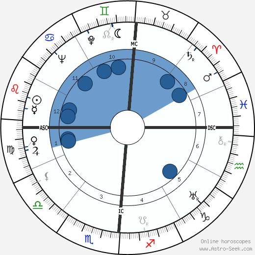 Thyrza Escobar-Jones wikipedia, horoscope, astrology, instagram