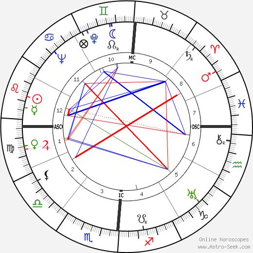 Thyrza Escobar-Jones день рождения гороскоп, Thyrza Escobar-Jones Натальная карта онлайн