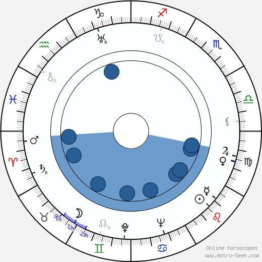 Wolf Goette wikipedia, horoscope, astrology, instagram