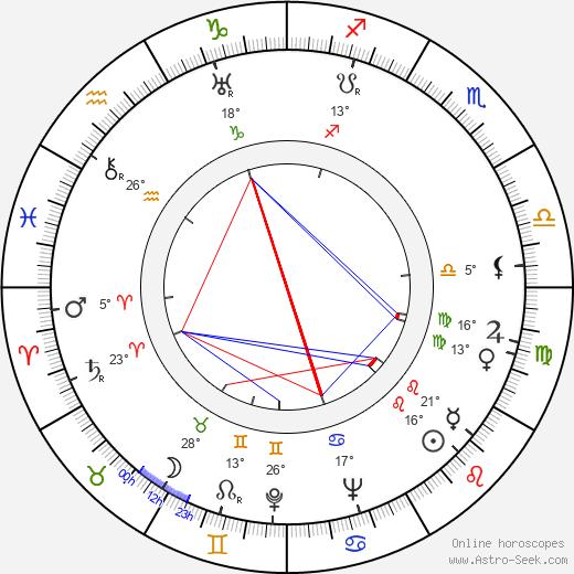 Wolf Goette birth chart, biography, wikipedia 2019, 2020