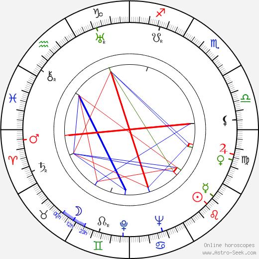 Wolf Goette astro natal birth chart, Wolf Goette horoscope, astrology