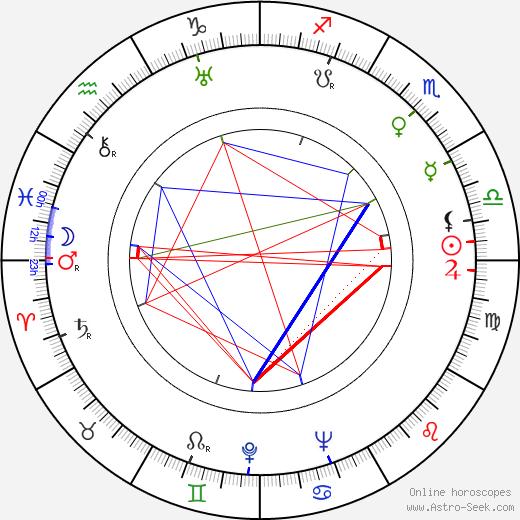 Al Capp tema natale, oroscopo, Al Capp oroscopi gratuiti, astrologia