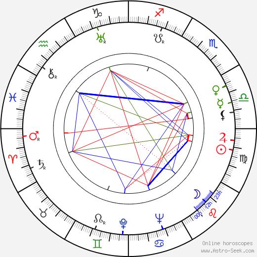 Anne Seymour tema natale, oroscopo, Anne Seymour oroscopi gratuiti, astrologia