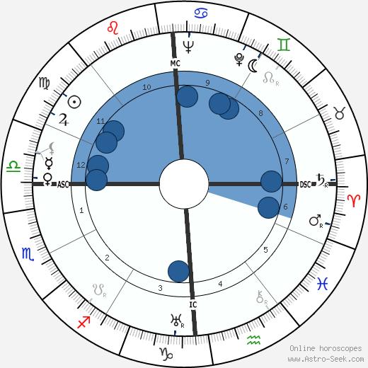 Clara Calamai wikipedia, horoscope, astrology, instagram