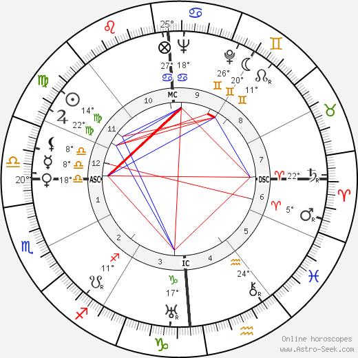 Clara Calamai birth chart, biography, wikipedia 2018, 2019