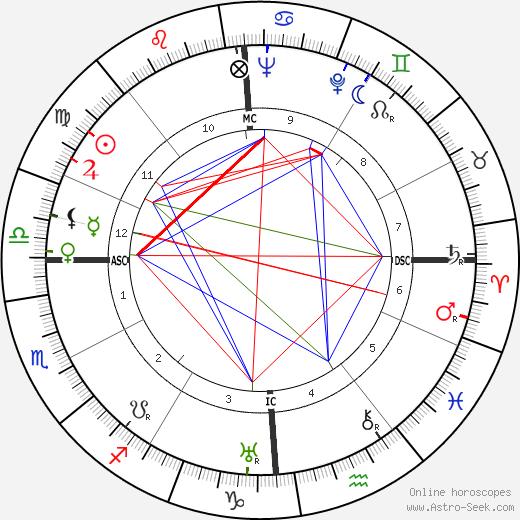 Clara Calamai astro natal birth chart, Clara Calamai horoscope, astrology