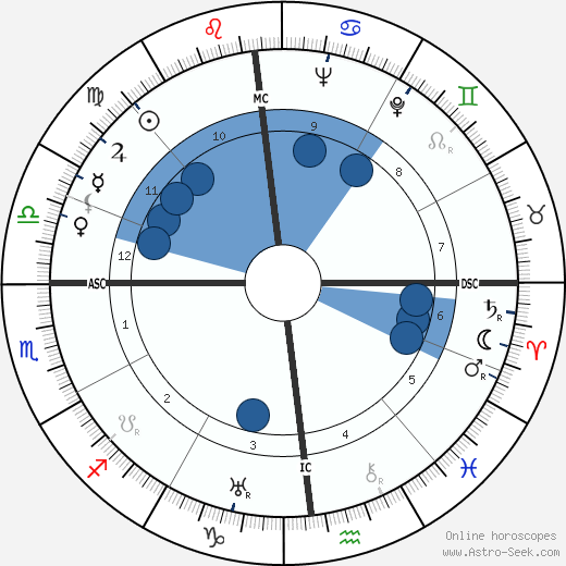 Deane Montgomery wikipedia, horoscope, astrology, instagram