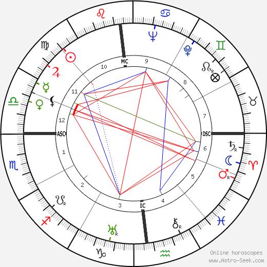 Дин Монтгомери Deane Montgomery день рождения гороскоп, Deane Montgomery Натальная карта онлайн
