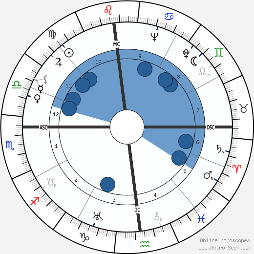 Elia Kazan wikipedia, horoscope, astrology, instagram