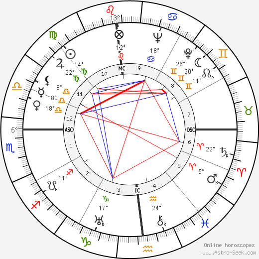Elia Kazan birth chart, biography, wikipedia 2019, 2020