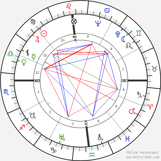 Elia Kazan astro natal birth chart, Elia Kazan horoscope, astrology
