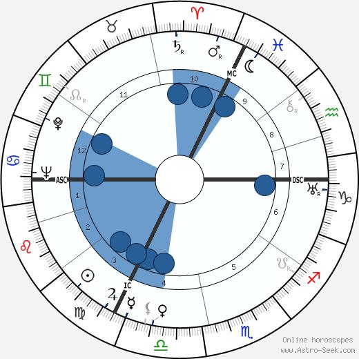 Gilbert wikipedia, horoscope, astrology, instagram