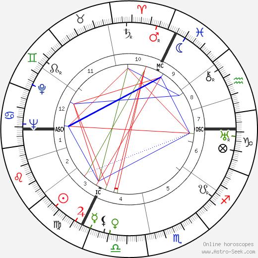 Gilbert tema natale, oroscopo, Gilbert oroscopi gratuiti, astrologia