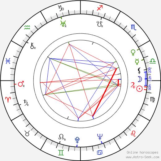 Hans Fischinger astro natal birth chart, Hans Fischinger horoscope, astrology