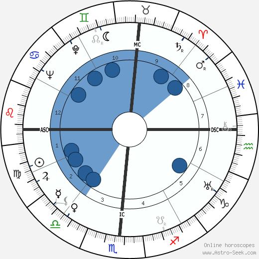 Howard Twitty Sr. wikipedia, horoscope, astrology, instagram