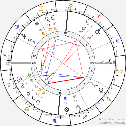 Howard Twitty Sr. birth chart, biography, wikipedia 2020, 2021