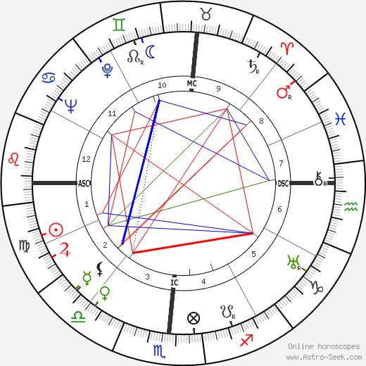 Howard Twitty Sr. birth chart, Howard Twitty Sr. astro natal horoscope, astrology