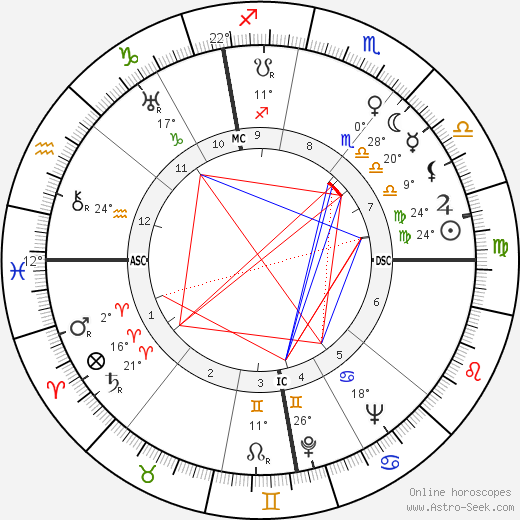 Ivan Devries birth chart, biography, wikipedia 2019, 2020