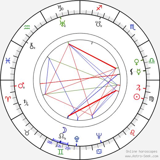 John Ridgely astro natal birth chart, John Ridgely horoscope, astrology