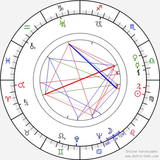Józef Pieracki birth chart, Józef Pieracki astro natal horoscope, astrology