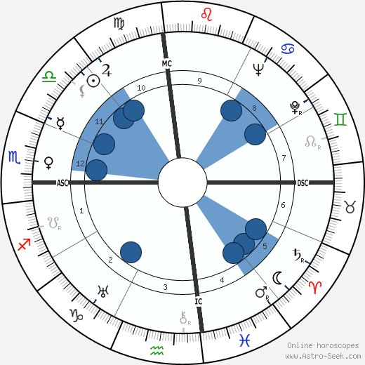 M. J. Frankovich wikipedia, horoscope, astrology, instagram