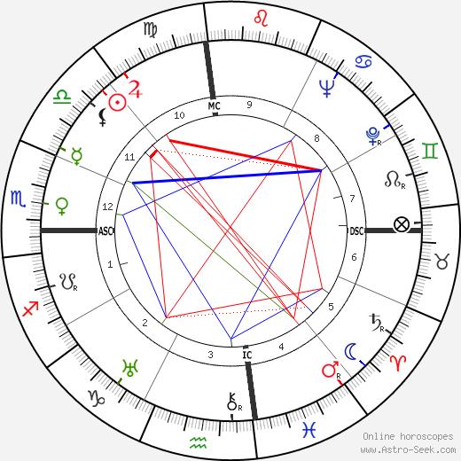 M. J. Frankovich день рождения гороскоп, M. J. Frankovich Натальная карта онлайн