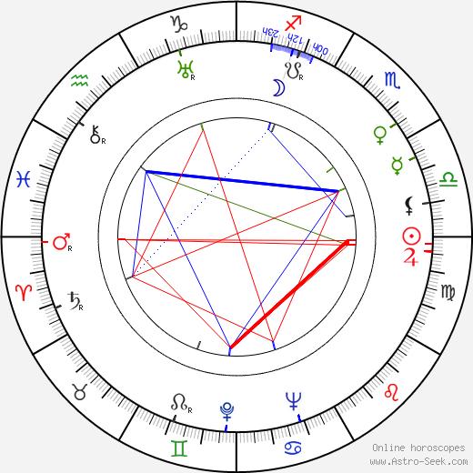 Michael Creswell tema natale, oroscopo, Michael Creswell oroscopi gratuiti, astrologia