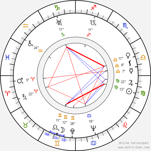Michael Gordon birth chart, biography, wikipedia 2020, 2021