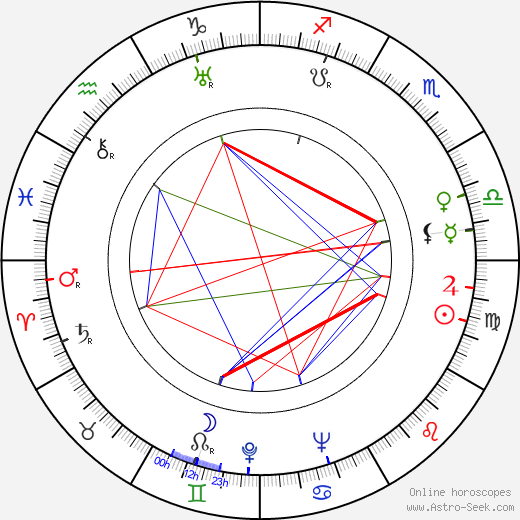 Michael Gordon birth chart, Michael Gordon astro natal horoscope, astrology