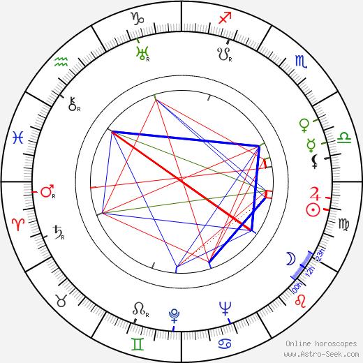 Milivoje Popovic-Mavid tema natale, oroscopo, Milivoje Popovic-Mavid oroscopi gratuiti, astrologia
