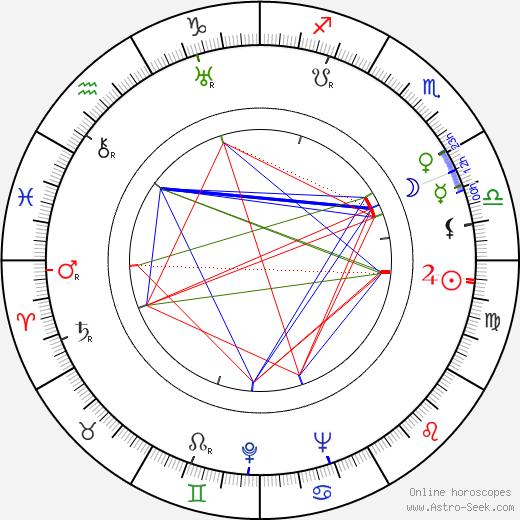 Miloš Jeknić tema natale, oroscopo, Miloš Jeknić oroscopi gratuiti, astrologia