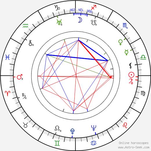 Václav Dobiáš tema natale, oroscopo, Václav Dobiáš oroscopi gratuiti, astrologia